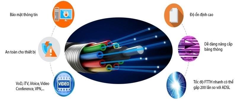 Đường truyền Internet cáp quang FPT Đồng Nai luôn ổn định, tốc độ vượt trội