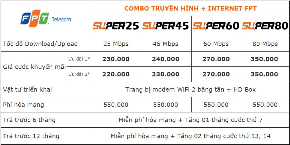 Khuyến mãi lắp mạng FPT Đồng Nai