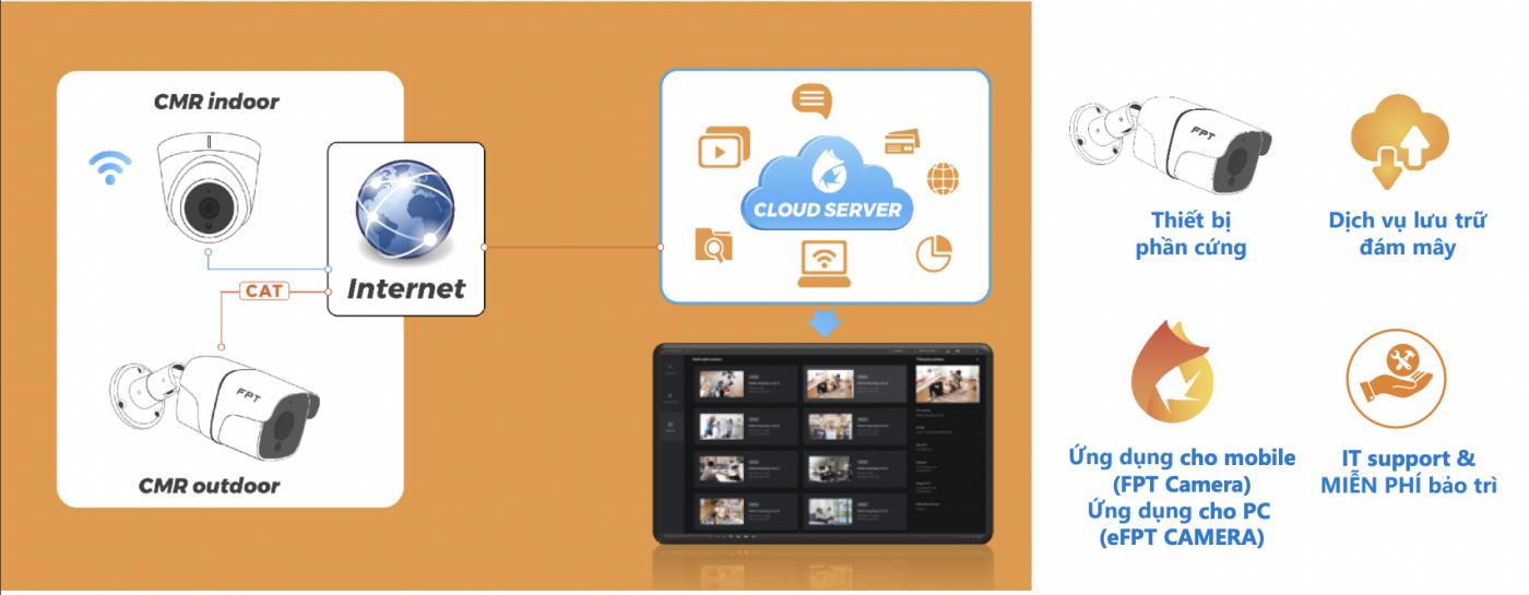 FPT Camera SME - Giải pháp dành cho Doanh nghiệp